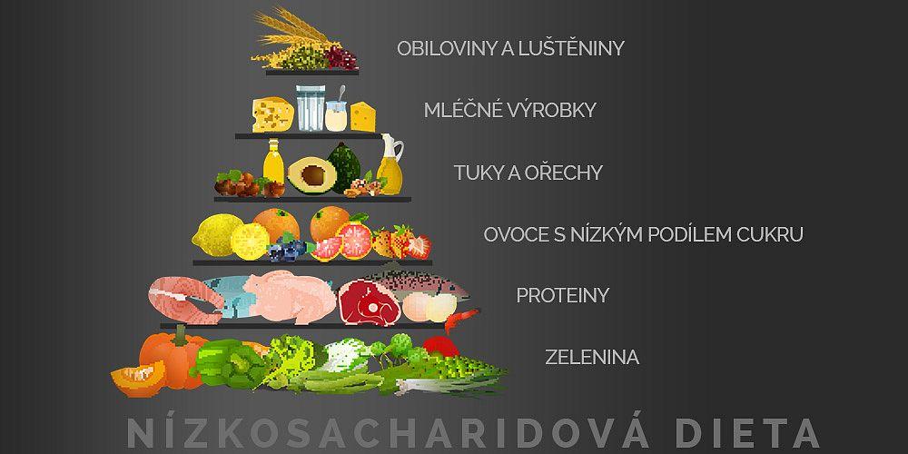 Nízkosacharidová dieta - Shutterstock.com